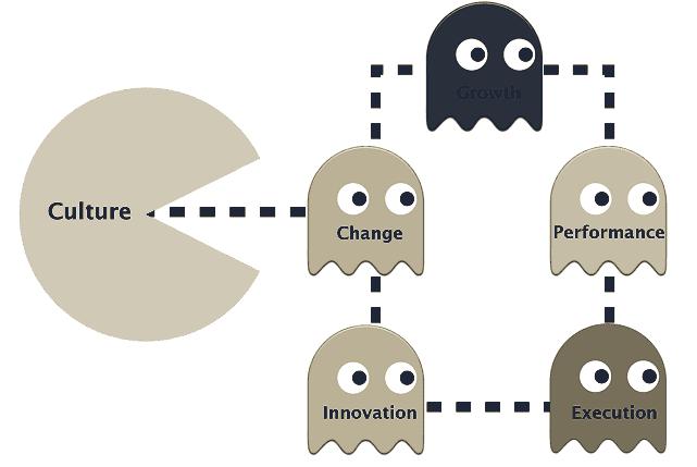 claves de la cultura organizacional pac man